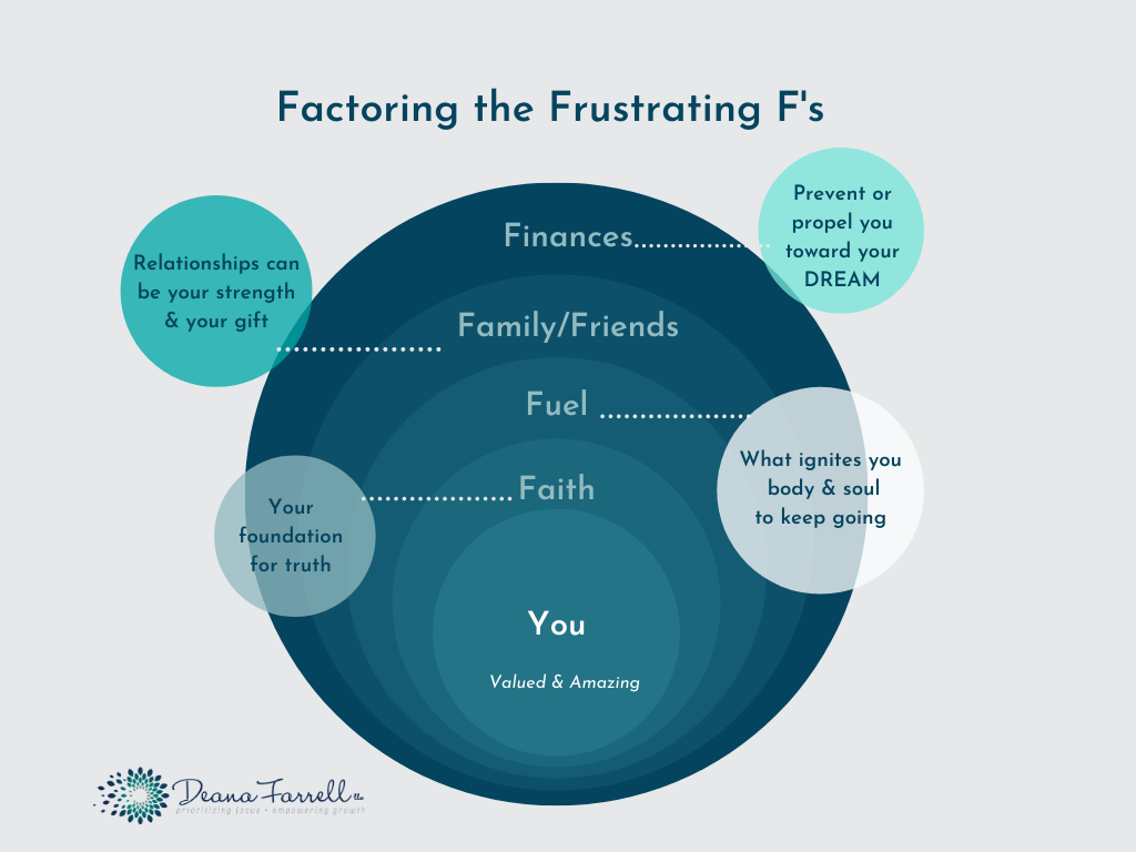 Factoring the F's