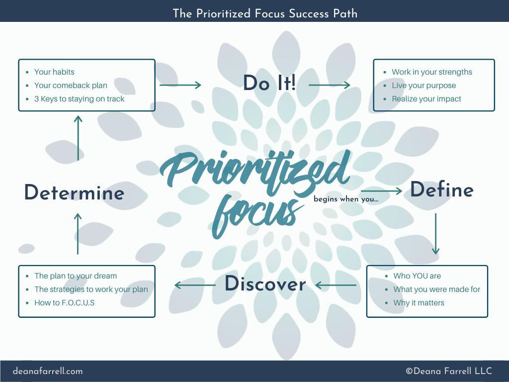 PF Success Path